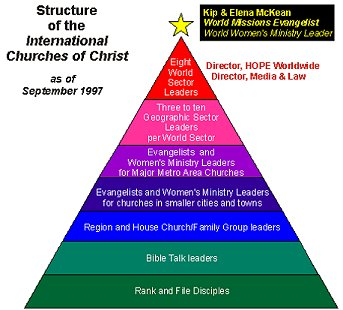 Structure of the Churches Of Christ